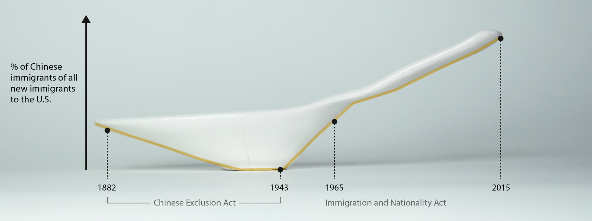 Soup spoon with overlaid graph of percentage of Chinese immigrants to the United States